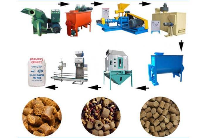 Floating fish feed production line inventory