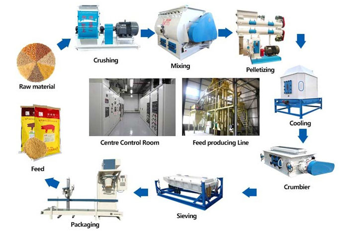 Animal feed production line process